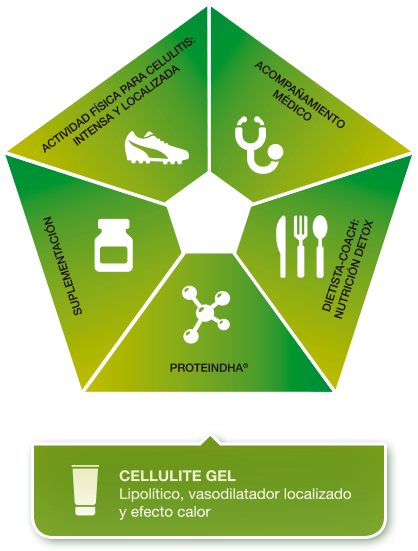 Abordaje multidisciplinar de la celulitis con PnK