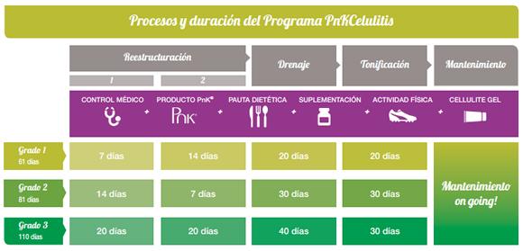 Duración del programa Pnk Celulitis ®